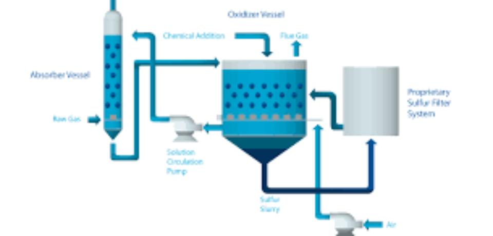 Pelatihan H2S &CO2 Removal
