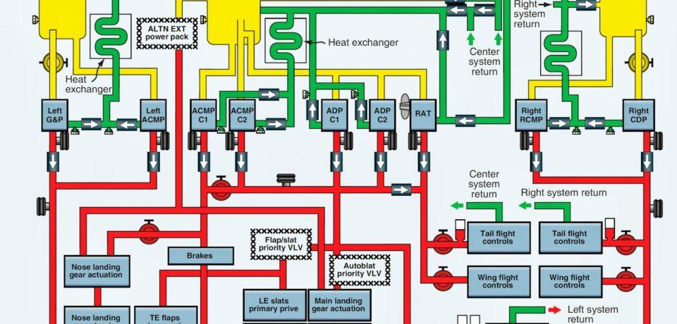 Pelatihan Interpreting Hydraulic System Schematics
