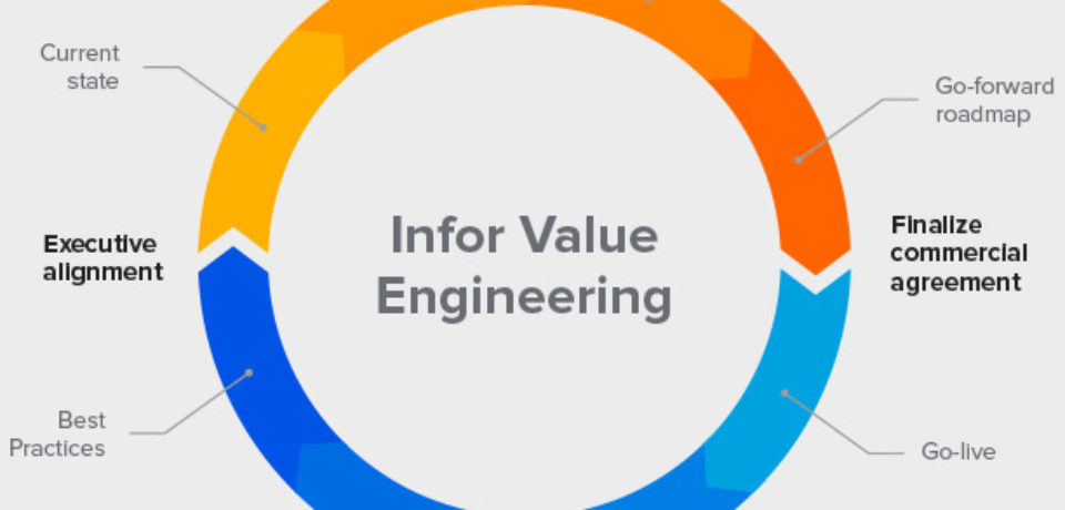 TRAINING VALUE ENGINEERING