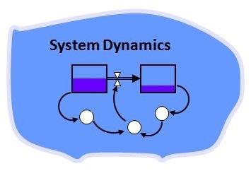 Training Dynamic System
