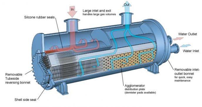 Training Heat Exchanger